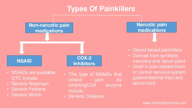 effective painkillers for different pain 6 638